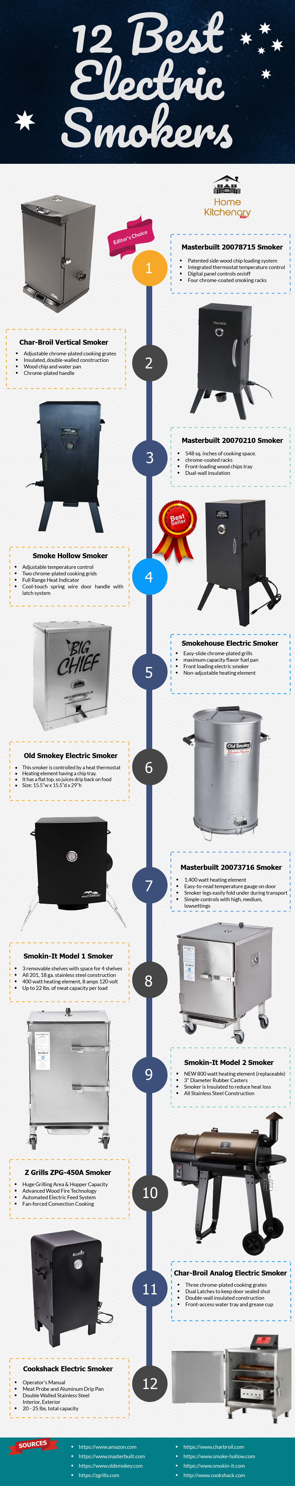 12 Best Electric Smokers