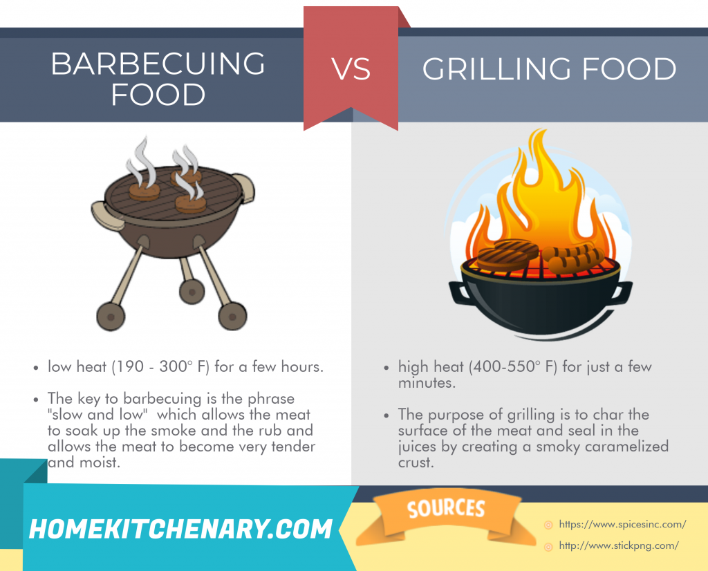 difference between Barbecuing and grilling